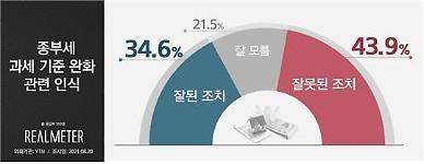 '부자감세' 논란 종부세 완화에 잘못 43.9% 잘해 34.6%