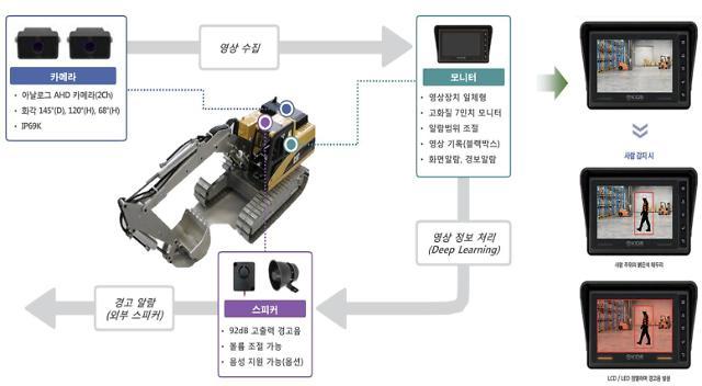 현대건설, AI 통해 사각지대 제로...AI 영상인지 장비협착방지시스템 적용