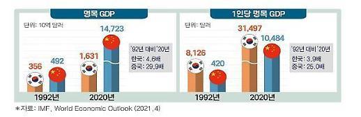 报告:韩中建交29年间中国多项经济指标超过韩国