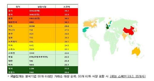 报告:中韩企业ESG风险较高 欧洲国家普遍偏低