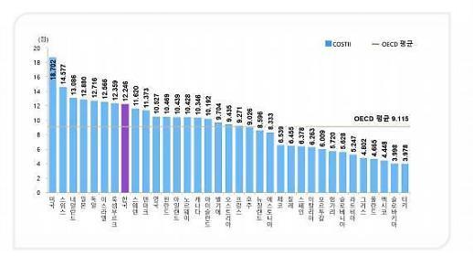KISTEP:韩国去年科技创新力指数位居OECD第八