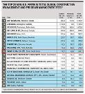한미글로벌, 美 ENR 선정 글로벌 CM·PM 기업 10위