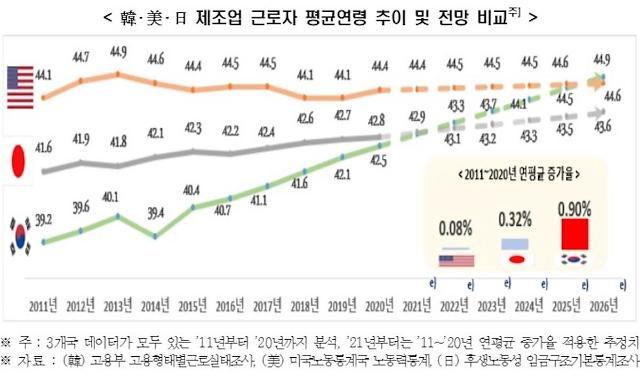 [NNA] 고령화 늪에 빠진 한국 제조업, 일본보다 3배 빨리 늙어가