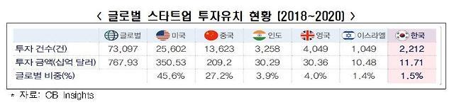 올해 글로벌 291개 기업 유니콘 등극…한국 단 1개