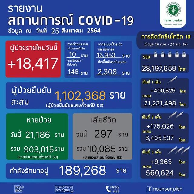 [NNA] 태국 신규감염자 1.8만명… 누적 사망자 1만명 돌파(25일)