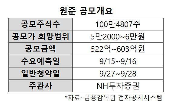 열처리 전문 기업 원준, 코스닥 상장 시동··· 기술력+해외 진출로 승부수