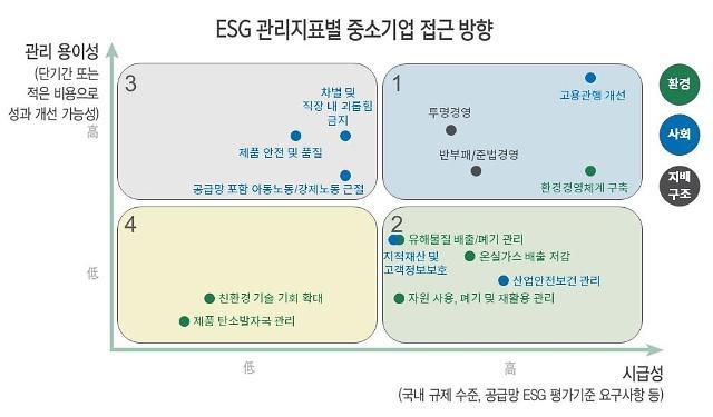 중·소상공인, ESG 해법 궁금하다면…대한상의·삼정KPMG '추진전략' 필독