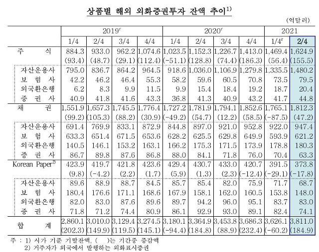 """2분기 기관 해외투자 잔액 185억달러 확대…""""주요국 주가 상승 영향"""""""