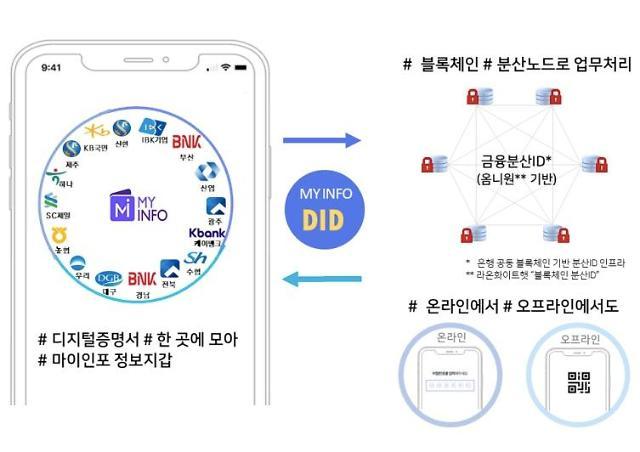 금융결제원, 은행권 공동 정보지갑 서비스 뱅크아이디 실시