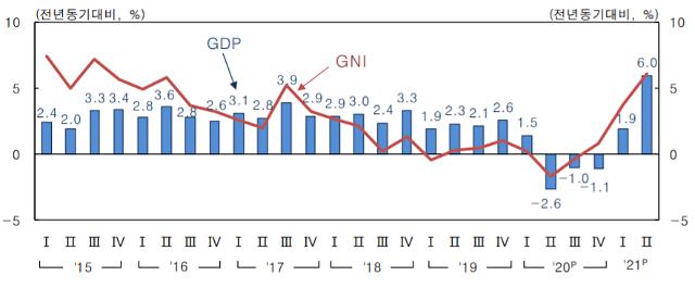 """2분기 GDP 성장률 0.8%…한은 """"서비스업 호조 등 영향"""""""