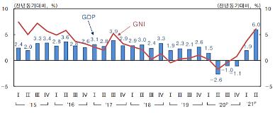 2분기 GDP 성장률 0.8%…한은 서비스업 호조 등 영향