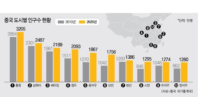 中, 인구 500만 도시 91곳…산둥성 최다