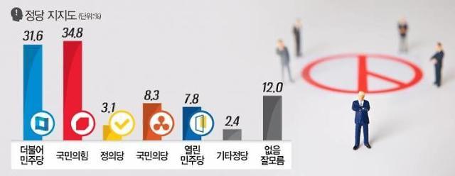 [여론조사] 더불어민주당이 장악해온 세종시 정치권… 국민의힘, 오차 범위내로 지지율 앞서