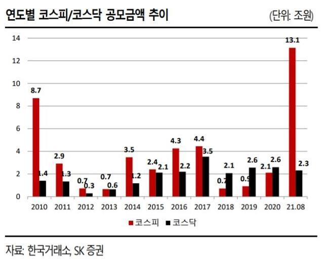 올해 IPO 공모규모 16조원 돌파…역대 최대 2010년 기록 넘어서