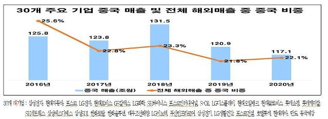 한국 기업 중국 사업 매출·이익률·점유율 하락…대중협력 시급