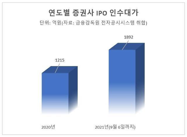 IPO 호황에 증권사 인수대가 2000억 육박…벌써 작년 1.5배 벌었다