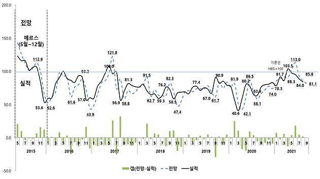 전국적 분양 경기 조정…대구 등 지방광역시 하락세