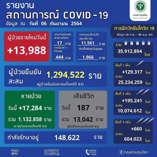 [NNA] 태국, 감염자 1.4만명 밑돌아… 사망자는 187명으로 감소(6일)