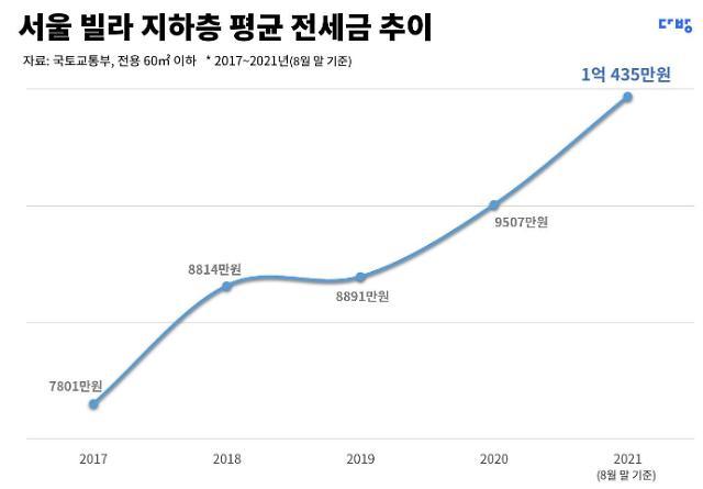 빌라 지하도 강남불패...서울 빌라 평균 전세 1억 돌파, 강남은 2억