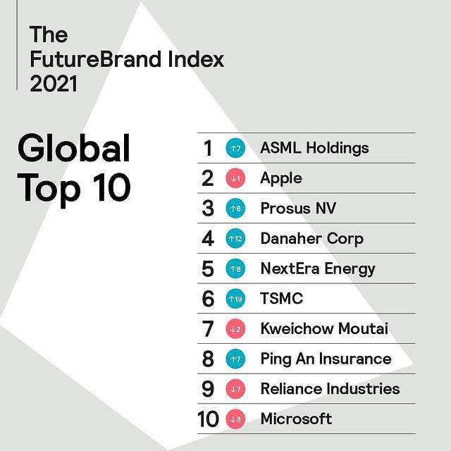 全球百强品牌排名揭晓 台积电首超三星电子进入前10位