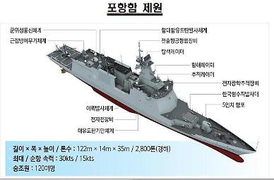 S. Korea launches new 2,800-ton frigate with hybrid propulsion system
