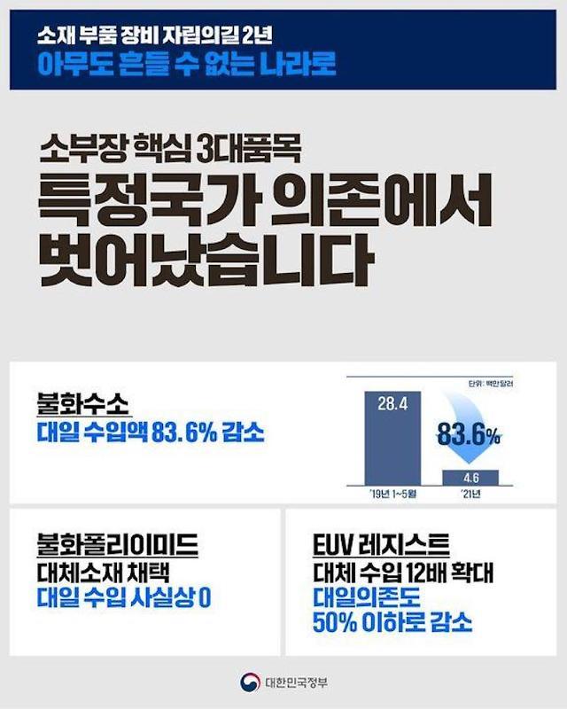 [NNA] 한국 정부, '소부장' 국산화 수준 한 눈에… 소부장넷 구축