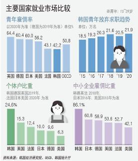 韩经研:韩国就业市场存在五大问题