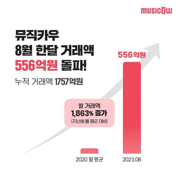 뮤직카우 8월 거래액 556억원…음악 저작권 투자 대중화 신호탄