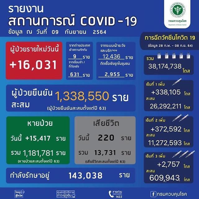 [NNA] 태국 신규감염자 1.6만명, 사망자는 220명(9일)