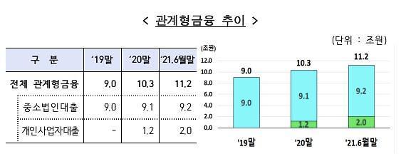 """은행권, 상반기 中企 대상 관계형금융 11.2조…금감원 """"더 늘려야"""""""