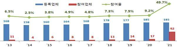 국토부, 지적재조사 책임수행기관으로 한국국토정보공사 지정