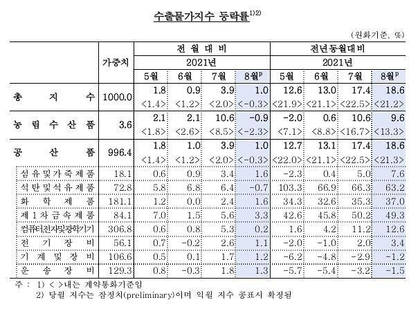 8월 수출물가 9개월 연속 상승…유가 하락에 상승폭 둔화