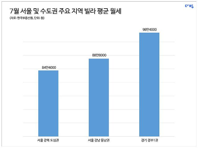 서울 빌라 평균 월세 62만원...과천·군포·의왕은 98만원
