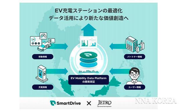 스마트 드라이브, 플랫폼 개발실증 사업 전개도