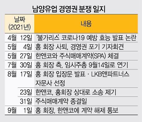 """남양유업, 한앤코 경영진 선임 부결…""""10월 초·중순께 주총"""""""