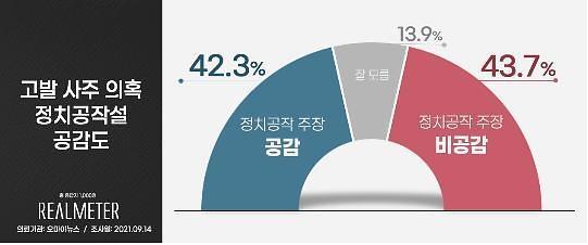 [리얼미터] 尹 고발사주 '맞다 43.7% vs 여권 정치공작 42.3%