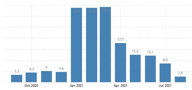 중국 내수 부진 심각…소비지표 코로나19 이후 최저