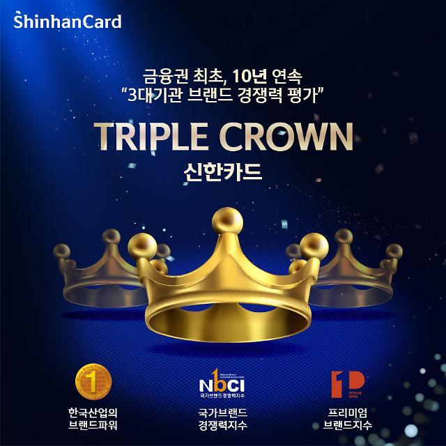 신한카드, 브랜드 가치평가 10년 연속 트리플크라운 달성