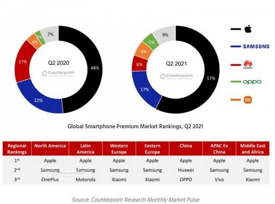 下半年再战 二季度全球高端机市场苹果力压三星