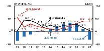 コロナ影響で昨年の公共部門50.6兆ウォンの赤字・・・一般政府の赤字「過去最大」