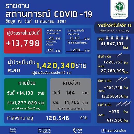 [NNA] 태국 신규감염자 1.38만명, 사망자 144명 (15일)