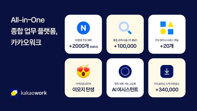 카카오워크 출시 1년, 이용자 45만명 확보