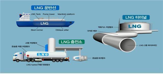 해수부, 포스코 고망간강 국제 LNG 운송 표준 추진