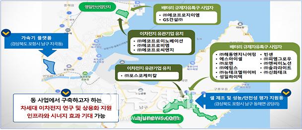 경북도, 포항(영일만·블루밸리산단) 배터리특구 녹색융합클러스터 지정 추진