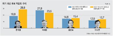 [이것이 대선이다] 추석 민심 '李‧尹' 또 엎치락뒤치락…국민 50% '대장동 특혜' 의심