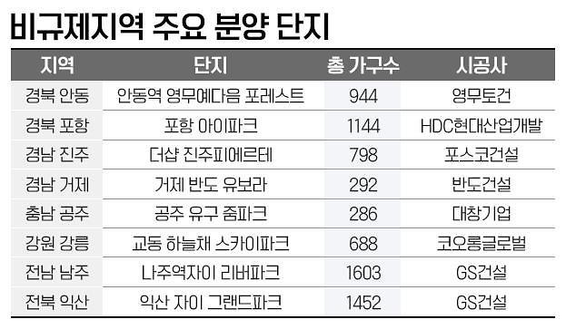 경남·경북·전남 등 비규제지역, 연내 2만6000여 가구 공급