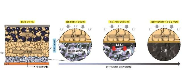 LGES develops new all-solid-state battery technologies to advance commercialization