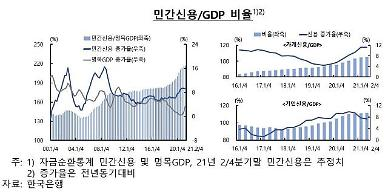 2분기 가계·기업부채, GDP 대비 217.1%…사상 최대 수준