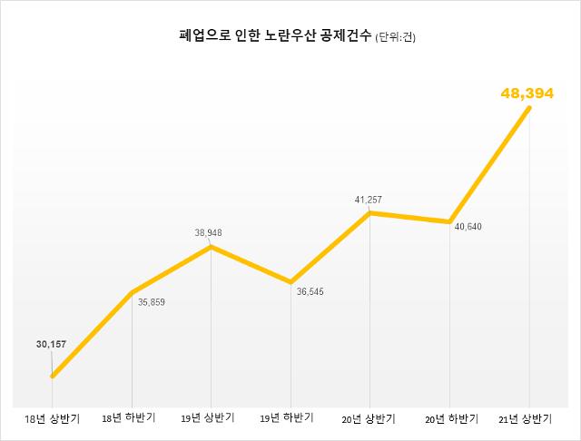 [이슈진단] 코로나發 노란우산의 역설… 소상공인, 해지·가입 모두 늘었다