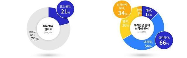 """경기도내 중.고교생 3명 중 2명, """"청소년 대리입금 문제 심각"""" 인식"""